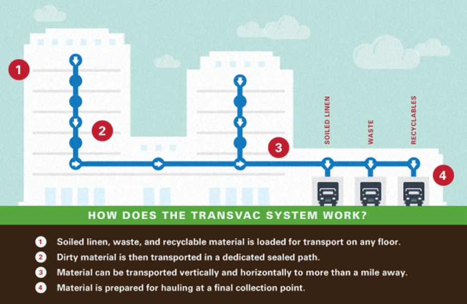 Diagram of TransVac automated waste collection system